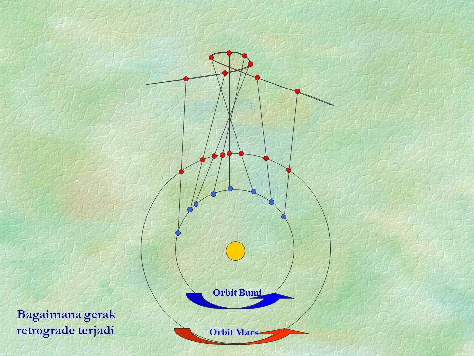 Bagaimana gerak retrograde terjadi Orbit Bumi Orbit Mars