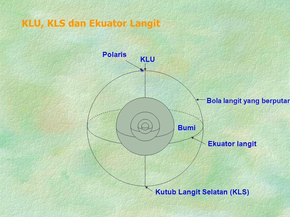 * Polaris Bumi Bola langit yang berputar Kutub Langit Selatan (KLS) KLU Ekuator langit KLU, KLS dan Ekuator Langit