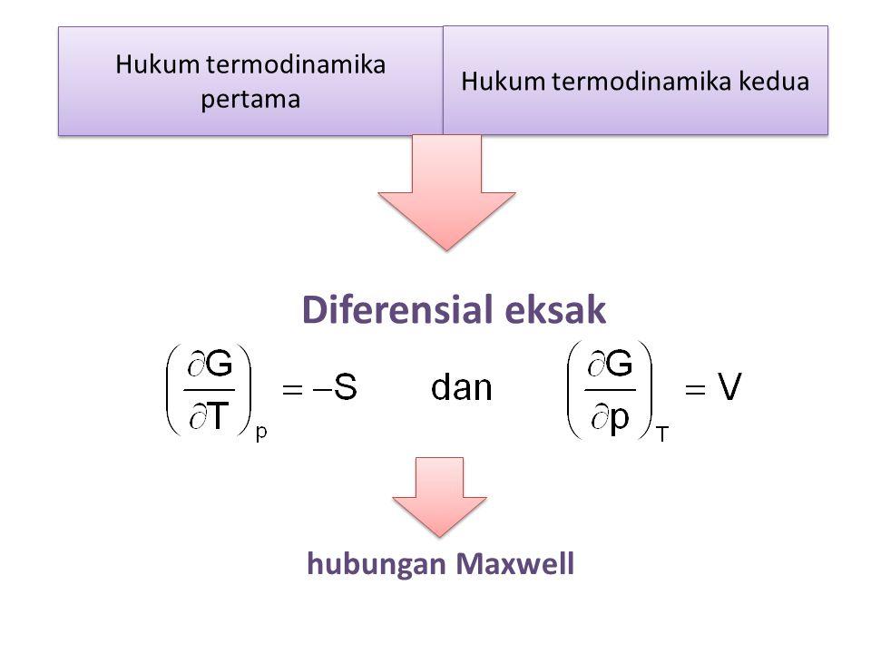 Hukum termodinamika pertama Hukum termodinamika kedua Diferensial eksak hubungan Maxwell