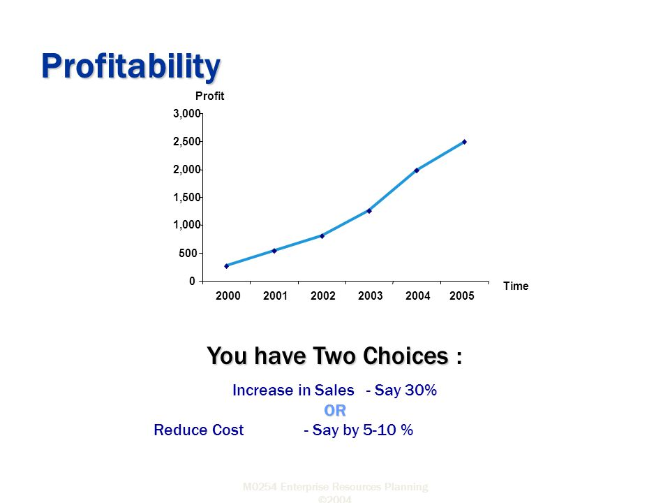 M0254 Enterprise Resources Planning ©2004 You have Two Choices : Increase in Sales- Say 30% OR Reduce Cost - Say by 5-10 % Profitability 0 500 1,000 1