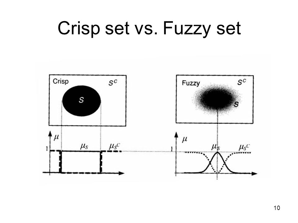 10 Crisp set vs. Fuzzy set