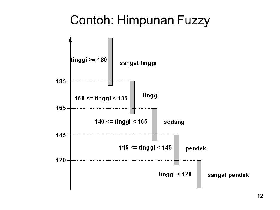 12 Contoh: Himpunan Fuzzy