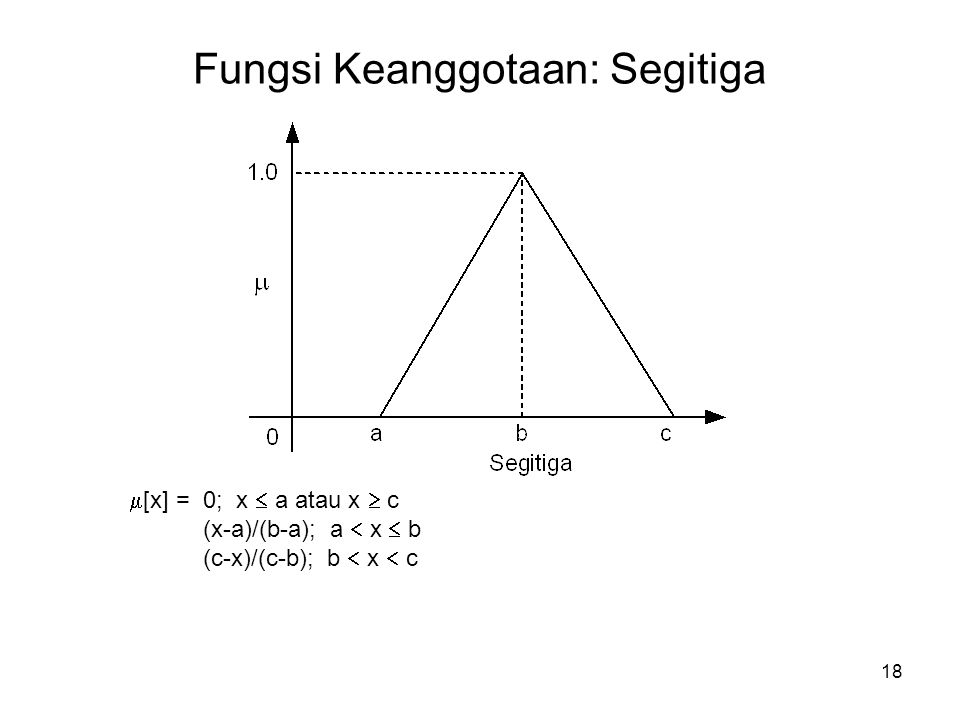 18 Fungsi Keanggotaan: Segitiga  [x] = 0; x  a atau x  c (x-a)/(b-a); a  x  b (c-x)/(c-b); b  x  c