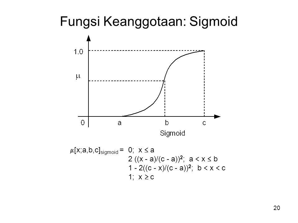 20 Fungsi Keanggotaan: Sigmoid  [x;a,b,c] sigmoid = 0; x  a 2 ((x - a)/(c - a)) 2 ; a  x  b 1 - 2((c - x)/(c - a)) 2 ; b  x  c 1; x  c