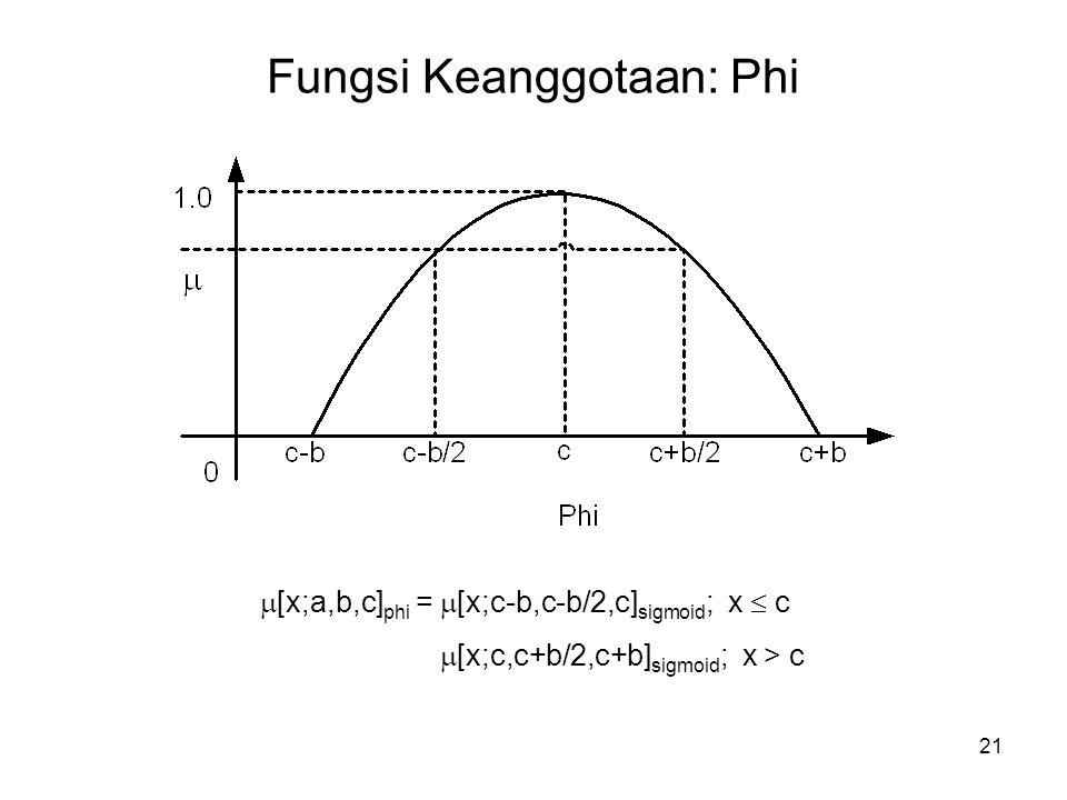 21 Fungsi Keanggotaan: Phi  [x;a,b,c] phi =  [x;c-b,c-b/2,c] sigmoid ; x  c  [x;c,c+b/2,c+b] sigmoid ; x > c