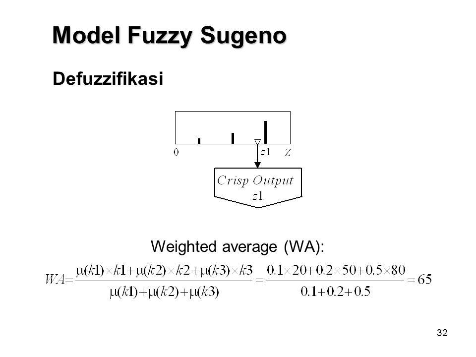32 Defuzzifikasi Weighted average (WA): Model Fuzzy Sugeno