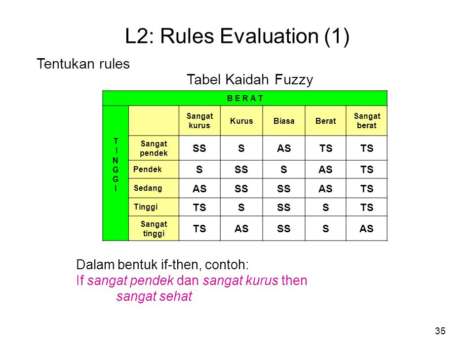 35 L2: Rules Evaluation (1) Tentukan rules B E R A T T I N G I Sangat kurus KurusBiasaBerat Sangat berat Sangat pendek SSSASTS Pendek SSSSASTS Sedang ASSS ASTS Tinggi TSSSSSTS Sangat tinggi TSASSSSAS Tabel Kaidah Fuzzy Dalam bentuk if-then, contoh: If sangat pendek dan sangat kurus then sangat sehat