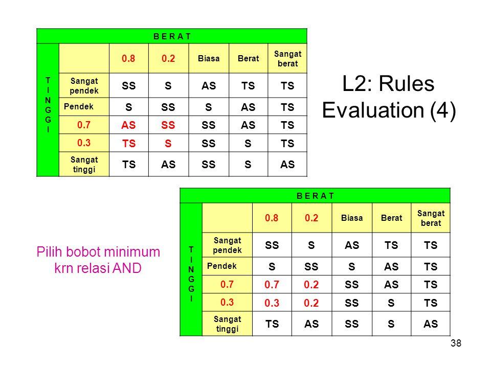 38 L2: Rules Evaluation (4) B E R A T TINGGITINGGI 0.80.2 BiasaBerat Sangat berat Sangat pendek SSSASTS Pendek SSSSASTS 0.7 ASSS ASTS 0.3 TSSSSSTS Sangat tinggi TSASSSSAS B E R A T TINGGITINGGI 0.80.2 BiasaBerat Sangat berat Sangat pendek SSSASTS Pendek SSSSASTS 0.7 0.2SSASTS 0.3 0.2SSSTS Sangat tinggi TSASSSSAS Pilih bobot minimum krn relasi AND