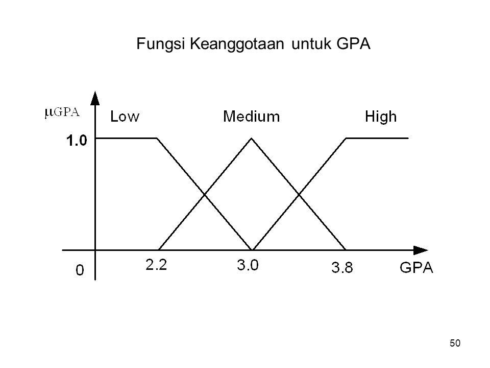 50 Fungsi Keanggotaan untuk GPA