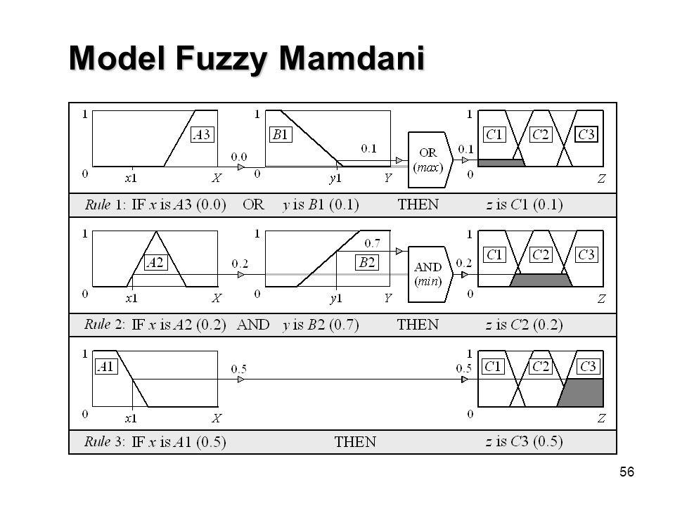 56 Model Fuzzy Mamdani