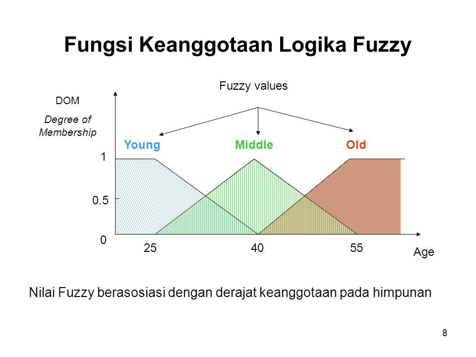 8 Fungsi Keanggotaan Logika Fuzzy Age 254055 YoungOld 1 Middle 0.5 DOM Degree of Membership Fuzzy values Nilai Fuzzy berasosiasi dengan derajat keanggotaan pada himpunan 0