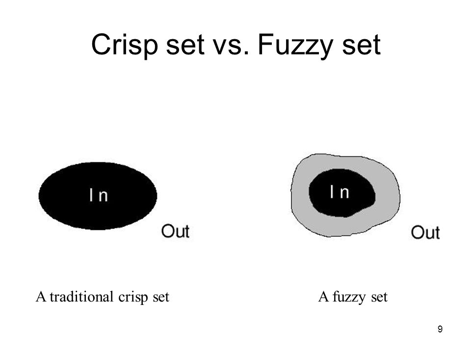 9 Crisp set vs. Fuzzy set A traditional crisp setA fuzzy set