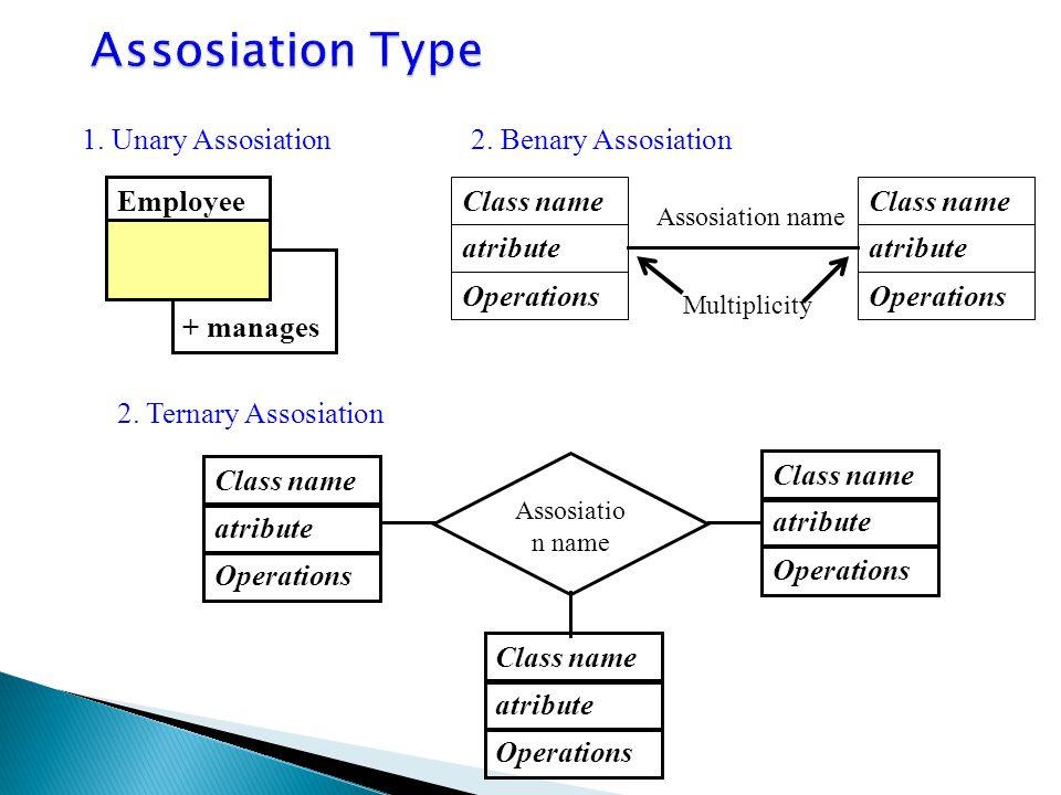 1. Unary Assosiation (suatu class berhubungan dengan dirinya sendiri 2. Binary Assosiaton (dua buah class saling berhubungan 3. Ternary Assosiation :