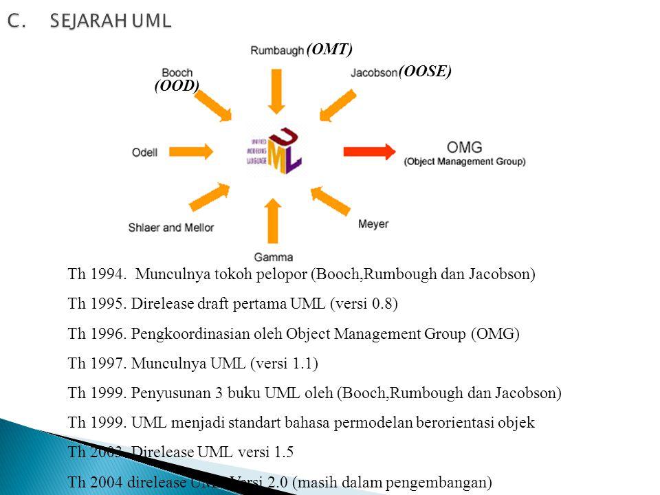  Seperti bahasa-bahasa lainnya, UML mendefinisikan notasi dan syntax/semantik.  Notasi UML merupakan sekumpulan bentuk khusus untuk menggambarkan be