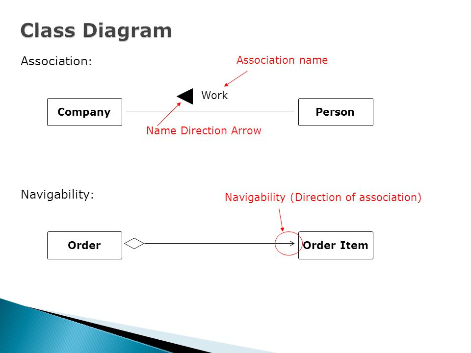 Class Diagram Format and sample class: Package::Class visibility attribute:Type= Default value visibility Operation (Parameter):Return Type + Public: Able to access from any classes # Protected: Able to access from same class and its inherited classes ˜ Package: Able to access within same package - Private: Able to access from same class Visibility Person - name:String - address:String +setAddress(address:String) +getAddress():String +setName(name:String) +getName():String