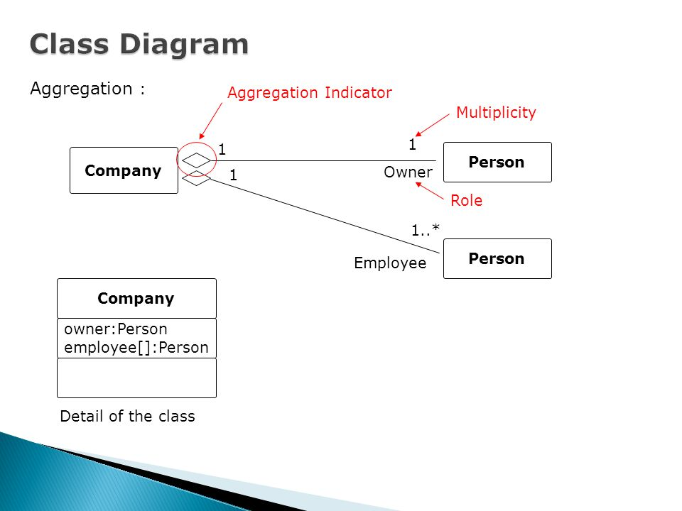 Association : CompanyPerson Association name Work Name Direction Arrow Navigability : OrderOrder Item Navigability (Direction of association)