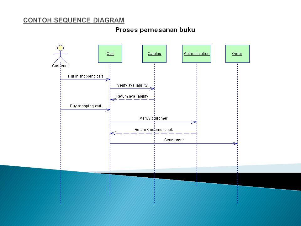  Menggambarkan interaksi antar objek di dalam dan di sekitar sistem berupa message yang digambarkan terhadap waktu.  Sequence diagram terdiri atas: