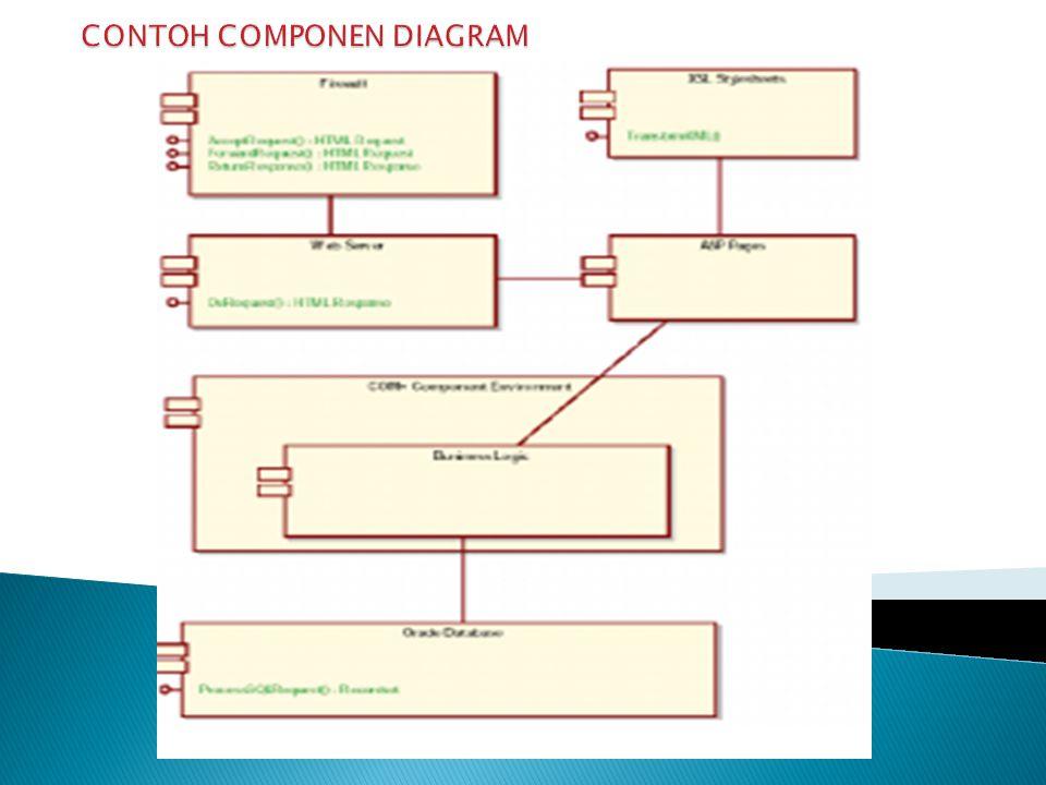  Menggambarkan struktur dan hubungan antar komponen piranti lunak  Komponen piranti lunak berisi code yang meliputi: * Source code * Binary code * L