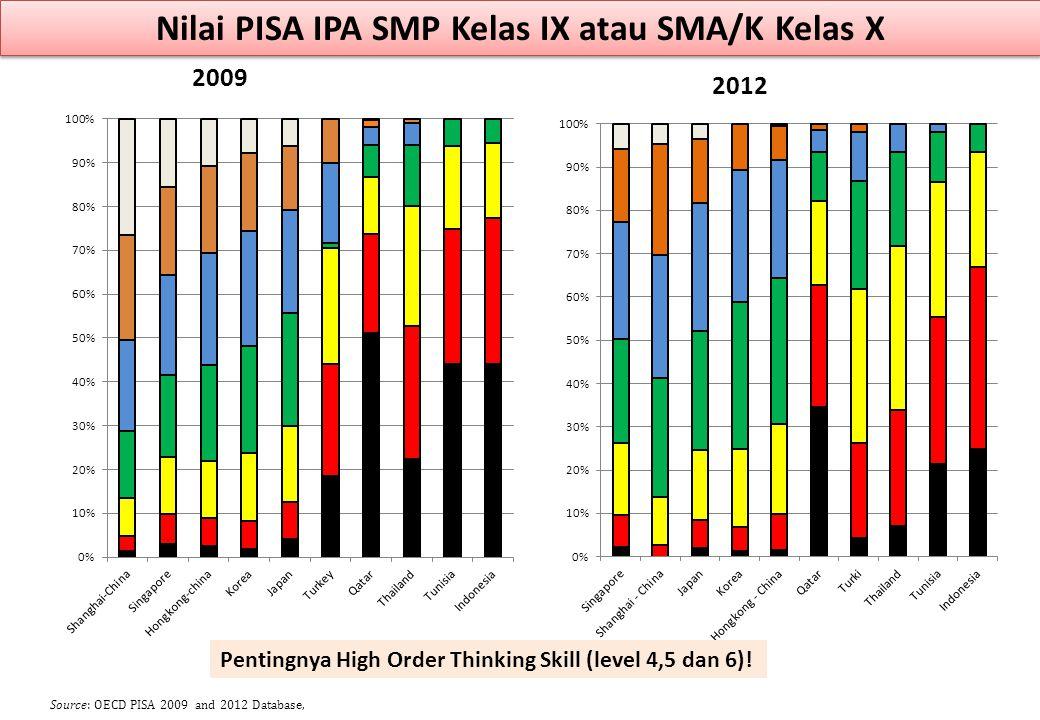 Nilai PISA IPA SMP Kelas IX atau SMA/K Kelas X 2009 2012 Source: OECD PISA 2009 and 2012 Database, Pentingnya High Order Thinking Skill (level 4,5 dan