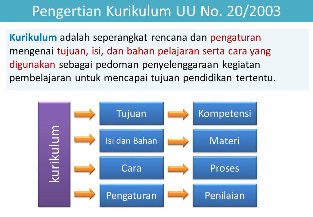 Pengertian Kurikulum UU No. 20/2003 Kurikulum adalah seperangkat rencana dan pengaturan mengenai tujuan, isi, dan bahan pelajaran serta cara yang digu
