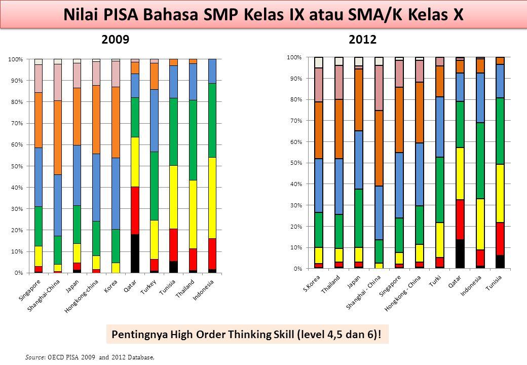 Nilai PISA Bahasa SMP Kelas IX atau SMA/K Kelas X 20092012 Source: OECD PISA 2009 and 2012 Database, Pentingnya High Order Thinking Skill (level 4,5 d