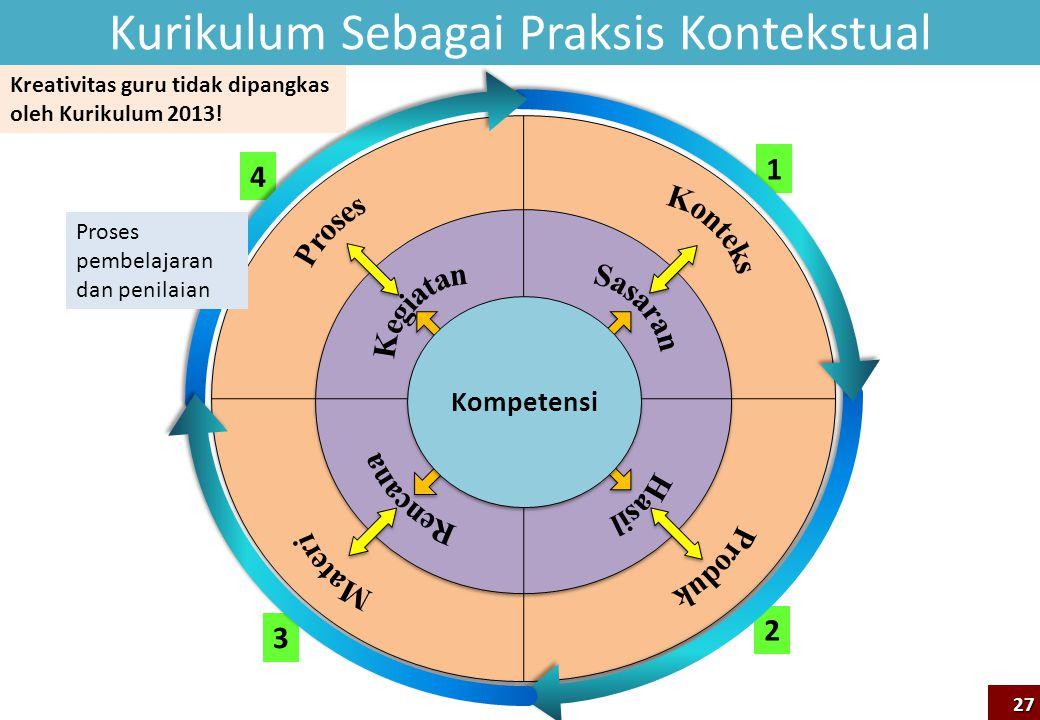 Kompetensi Kurikulum Sebagai Praksis Kontekstual 27 3 4 1 2 Proses pembelajaran dan penilaian Kreativitas guru tidak dipangkas oleh Kurikulum 2013!