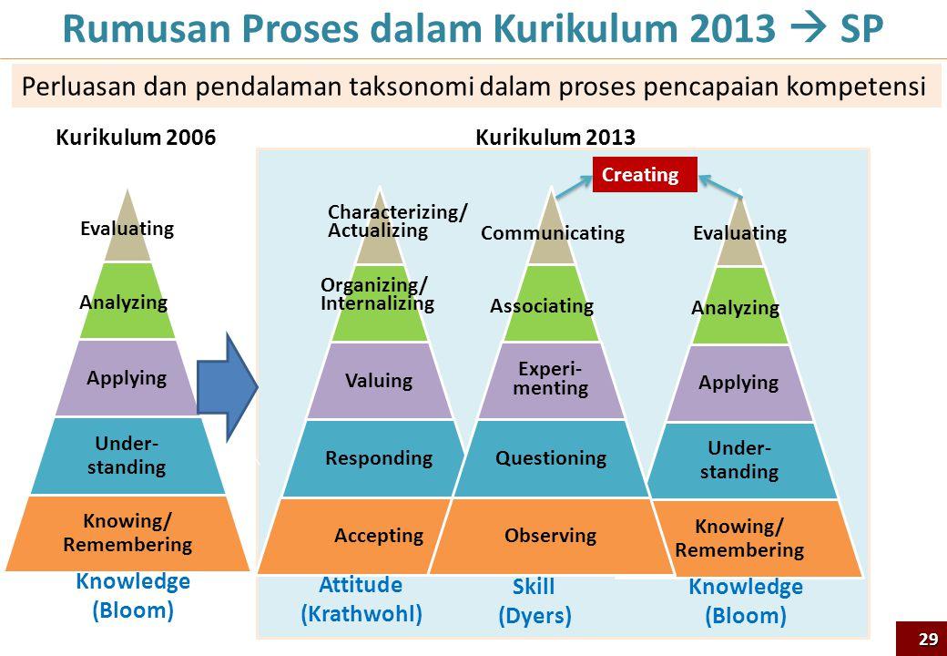 Rumusan Proses dalam Kurikulum 2013  SP Applying Under- standing Knowing/ Remembering Analyzing Evaluating Valuing Responding Accepting Organizing/ I
