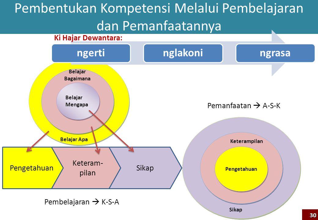 Pembentukan Kompetensi Melalui Pembelajaran dan Pemanfaatannya Pengetahuan Sikap Keterampilan Pengetahuan Keteram- pilan Sikap Pembelajaran  K-S-A Pe