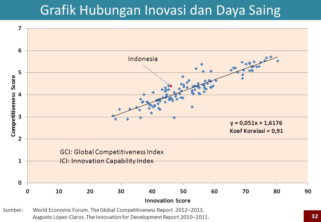 Sumber: World Economic Forum. The Global Competitiveness Report 2012–2013. Augusto López-Claros. The Innovation for Development Report 2010–2011. Indo