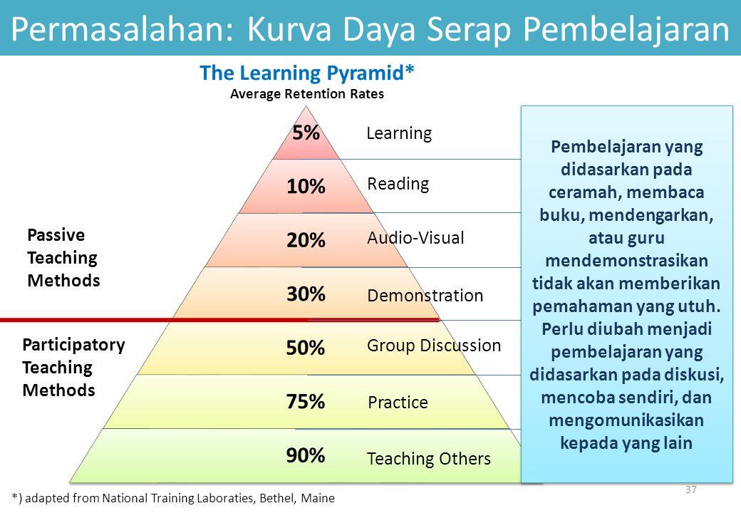 Permasalahan: Kurva Daya Serap Pembelajaran Learning Reading Audio-Visual Demonstration Group Discussion Practice Teaching Others The Learning Pyramid