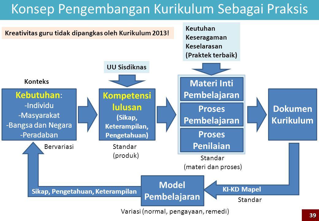 Konsep Pengembangan Kurikulum Sebagai Praksis 39 Kebutuhan : -Individu -Masyarakat -Bangsa dan Negara -Peradaban Kompetensi lulusan (Sikap, Keterampil