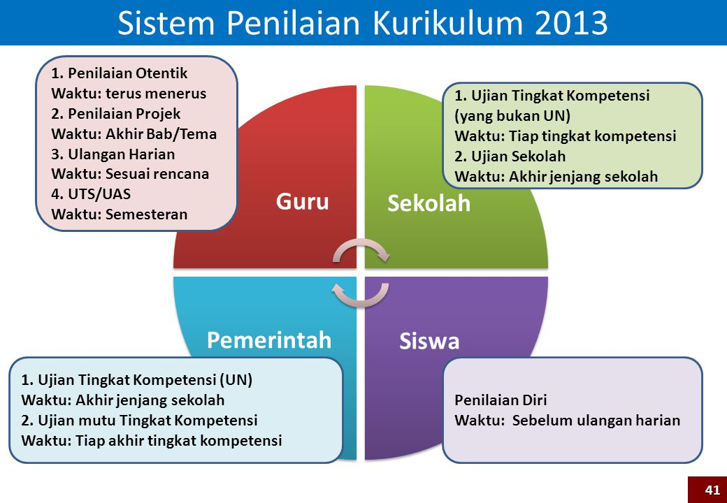 Sistem Penilaian Kurikulum 2013 Sekolah Siswa 1. Ujian Tingkat Kompetensi (yang bukan UN) Waktu: Tiap tingkat kompetensi 2. Ujian Sekolah Waktu: Akhir