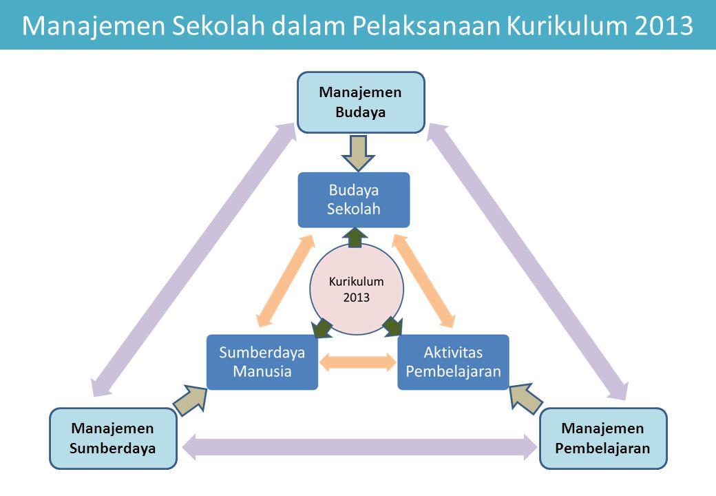 Manajemen Sekolah dalam Pelaksanaan Kurikulum 2013 Manajemen Pembelajaran Manajemen Sumberdaya Manajemen Budaya