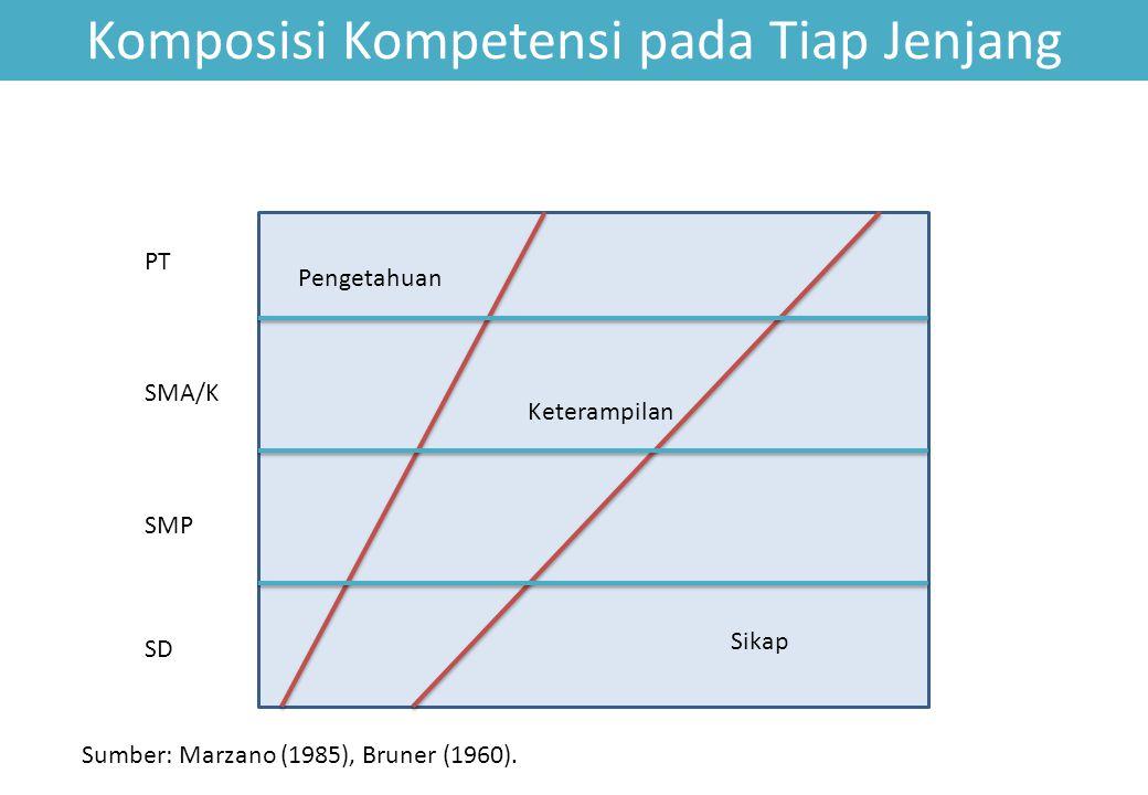 Komposisi Kompetensi pada Tiap Jenjang Sikap Keterampilan Pengetahuan SD SMP SMA/K PT Sumber: Marzano (1985), Bruner (1960).