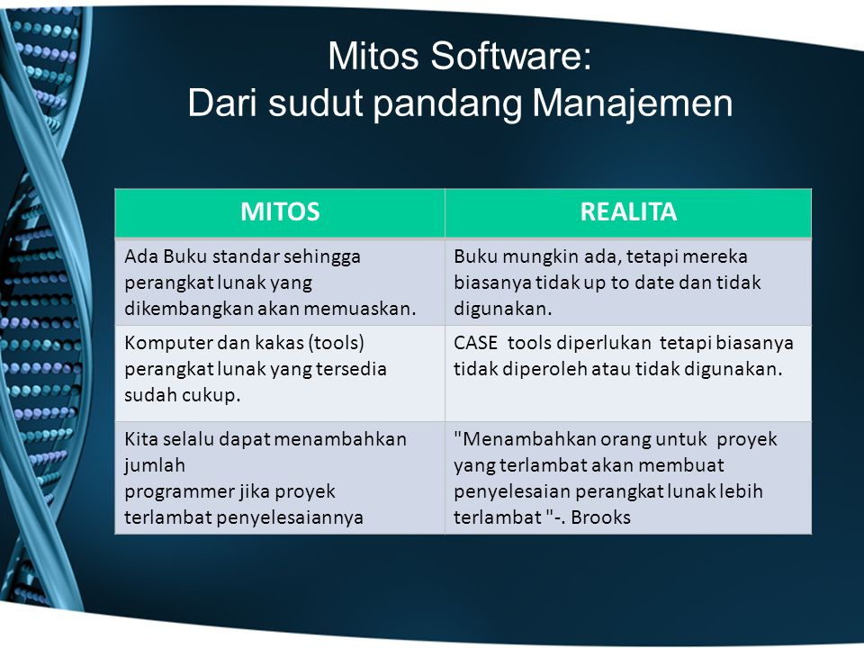 Mitos Software: Dari sudut pandang Manajemen MITOSREALITA Ada Buku standar sehingga perangkat lunak yang dikembangkan akan memuaskan. Buku mungkin ada