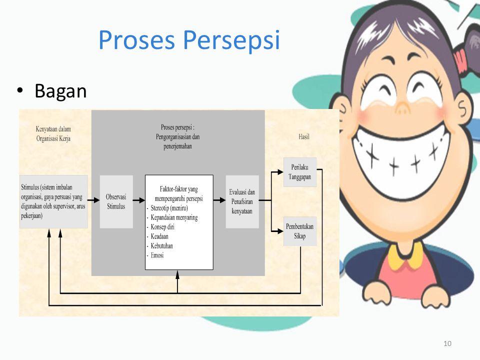 Faktor-faktor yang Mempengaruhi Persepsi 6/8/201511Megawati
