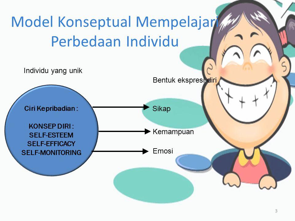 Model Konseptual Mempelajari Perbedaan Individu 4  SELF – ESTEEM : EVALUASI PRIBADI SESEORANG SECARA KESELURUHAN  SELF – ESTEEM DALAM ORGANISASI : NILAI DIRI YANG DIRASAKAN SEORANG ANGGOTA ORGANISASI  SELF – EFFICACY : KEPERCAYAAN TERHADAP KEMAMPUAN SESEORANG UNTUK MENJALANKAN TUGAS  SELF – MONITORING : MENGAMATI PERILAKU DIRI SENDIRI DAN MENYESUAIKANNYA DENGAN SITUASI
