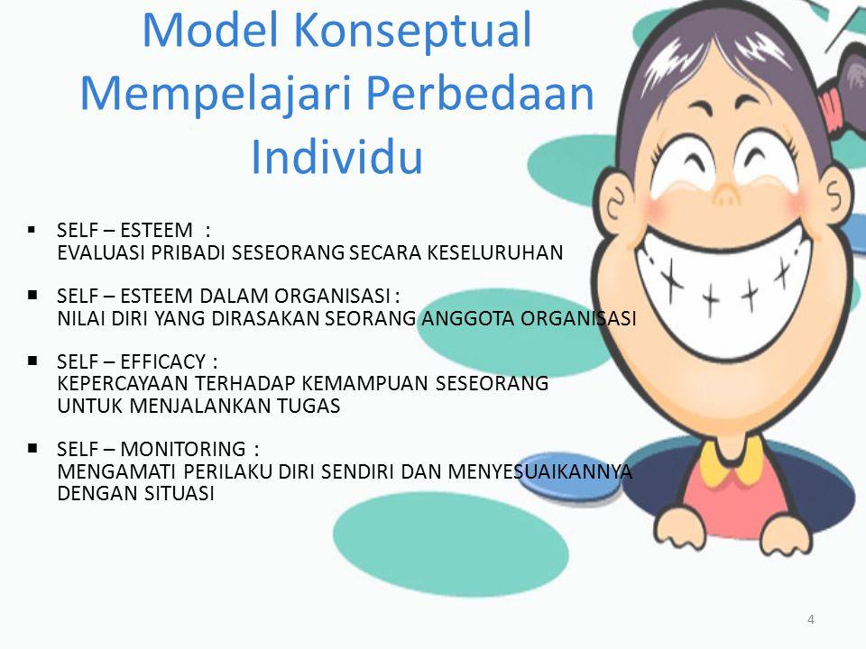 Variabel yang Mepengaruhi Perilaku Individu 5  Variabel Fisilogis ; Kemampuan fisik & mental  Variabel Psikologis ; Persepsi,sikap,kepribadian,belajar, motivasi.