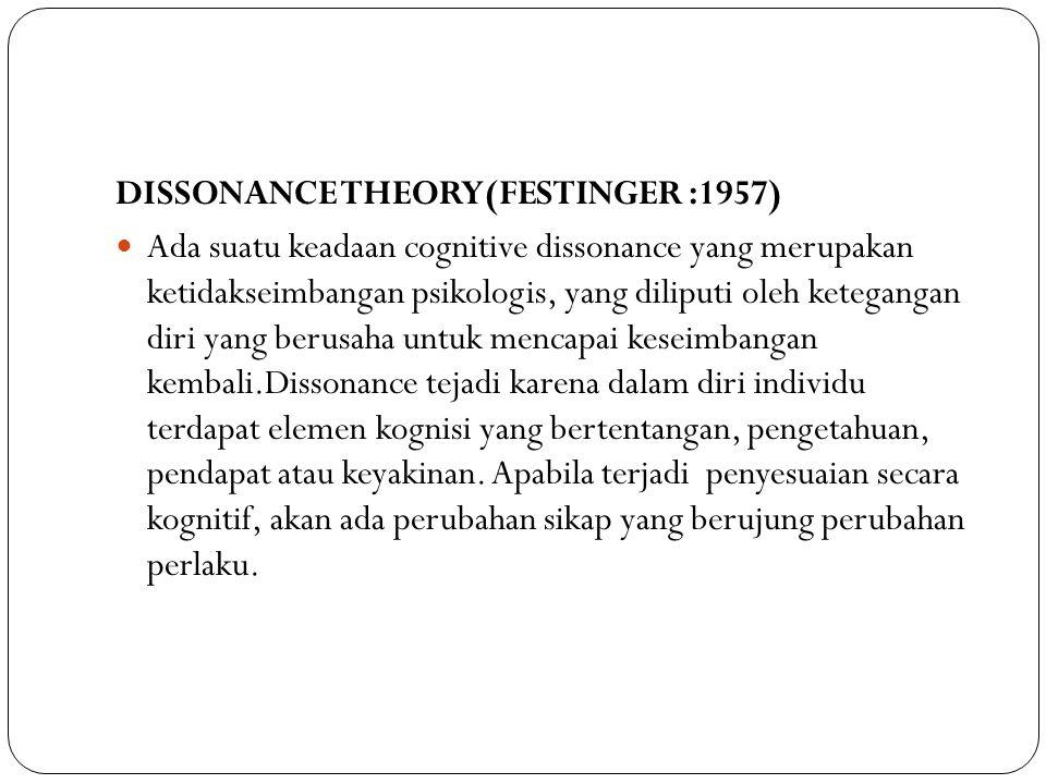 DISSONANCE THEORY(FESTINGER :1957) Ada suatu keadaan cognitive dissonance yang merupakan ketidakseimbangan psikologis, yang diliputi oleh ketegangan d