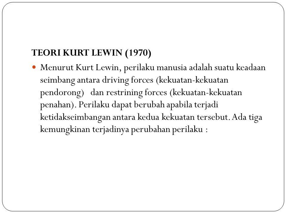 TEORI KURT LEWIN (1970) Menurut Kurt Lewin, perilaku manusia adalah suatu keadaan seimbang antara driving forces (kekuatan-kekuatan pendorong) dan res