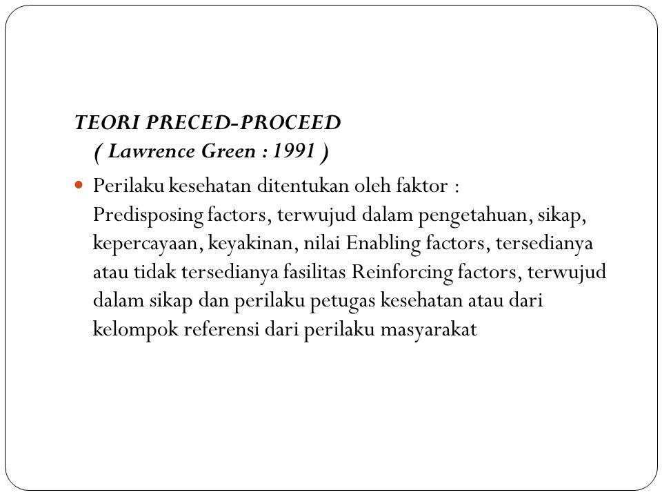 TEORI PRECED-PROCEED ( Lawrence Green : 1991 ) Perilaku kesehatan ditentukan oleh faktor : Predisposing factors, terwujud dalam pengetahuan, sikap, ke