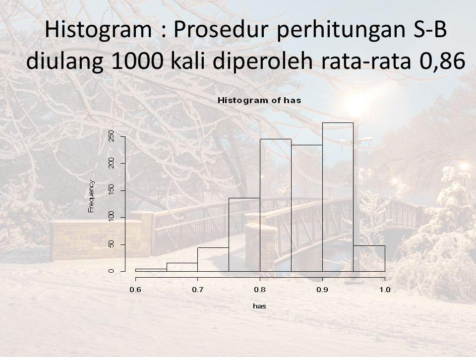 Histogram : Prosedur perhitungan S-B diulang 1000 kali diperoleh rata-rata 0,86