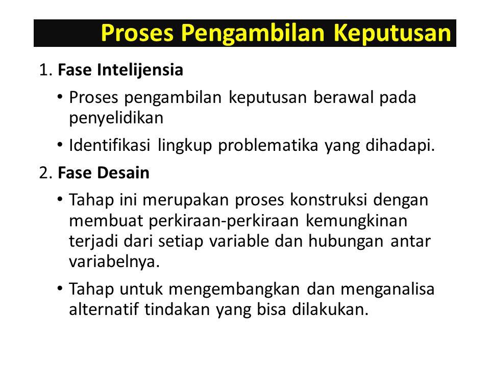 Proses Pengambilan Keputusan 1.