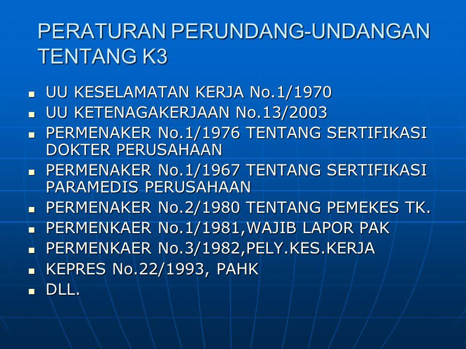 PERATURAN PERUNDANG-UNDANGAN TENTANG K3 UU KESELAMATAN KERJA No.1/1970 UU KESELAMATAN KERJA No.1/1970 UU KETENAGAKERJAAN No.13/2003 UU KETENAGAKERJAAN