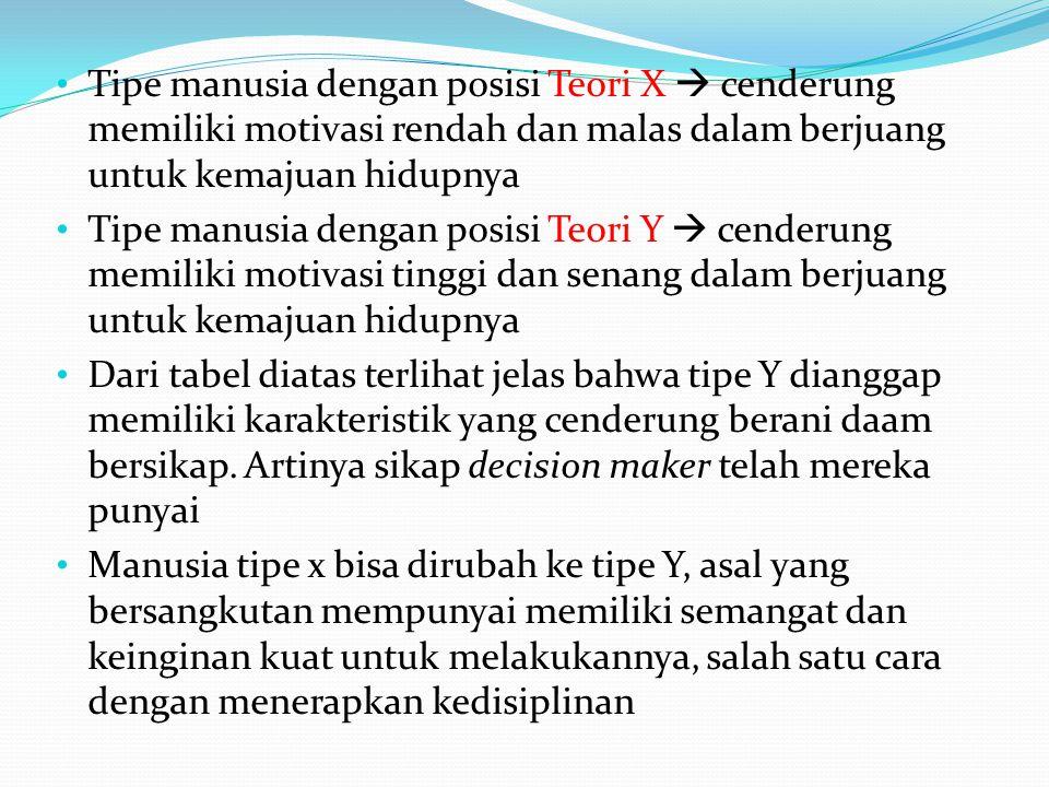 Tipe manusia dengan posisi Teori X  cenderung memiliki motivasi rendah dan malas dalam berjuang untuk kemajuan hidupnya Tipe manusia dengan posisi Te