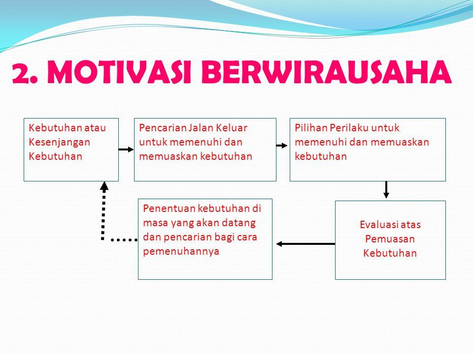 2. MOTIVASI BERWIRAUSAHA Kebutuhan atau Kesenjangan Kebutuhan Pencarian Jalan Keluar untuk memenuhi dan memuaskan kebutuhan Pilihan Perilaku untuk mem