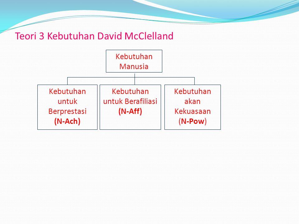 Teori 3 Kebutuhan David McClelland Kebutuhan Manusia Kebutuhan untuk Berprestasi (N-Ach) Kebutuhan untuk Berafiliasi (N-Aff) Kebutuhan akan Kekuasaan