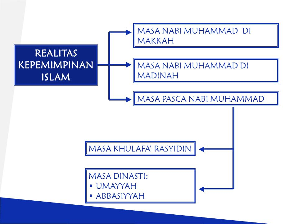 REALITAS KEPEMIMPINAN ISLAM MASA NABI MUHAMMAD DI MAKKAH MASA NABI MUHAMMAD DI MADINAH MASA PASCA NABI MUHAMMAD MASA KHULAFA' RASYIDIN MASA DINASTI: UMAYYAH ABBASIYYAH