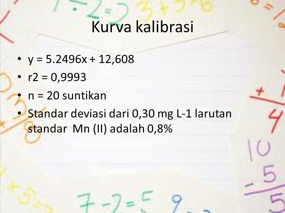 Kurva kalibrasi y = 5.2496x + 12,608 r2 = 0,9993 n = 20 suntikan Standar deviasi dari 0,30 mg L-1 larutan standar Mn (II) adalah 0,8%