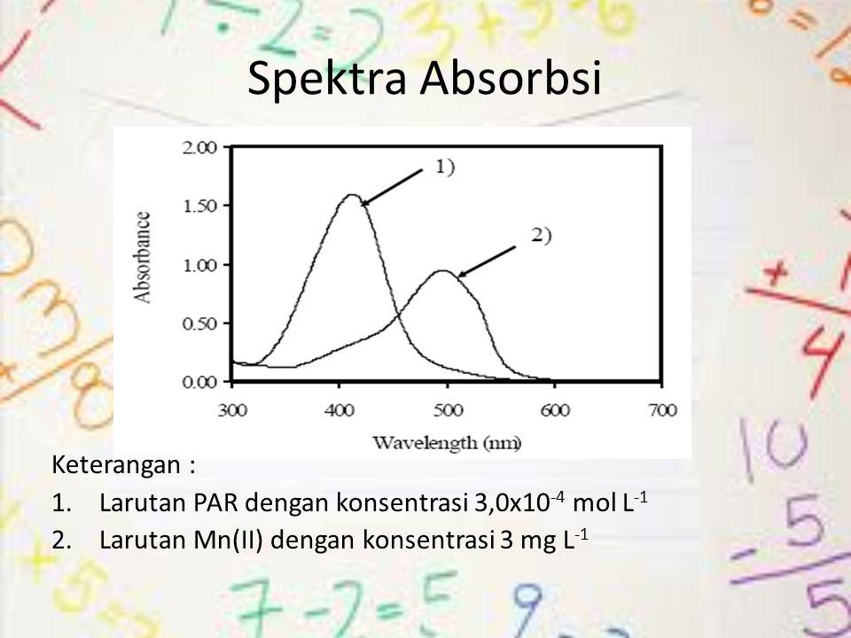 Spektra Absorbsi Keterangan : 1.Larutan PAR dengan konsentrasi 3,0x10 -4 mol L -1 2.Larutan Mn(II) dengan konsentrasi 3 mg L -1